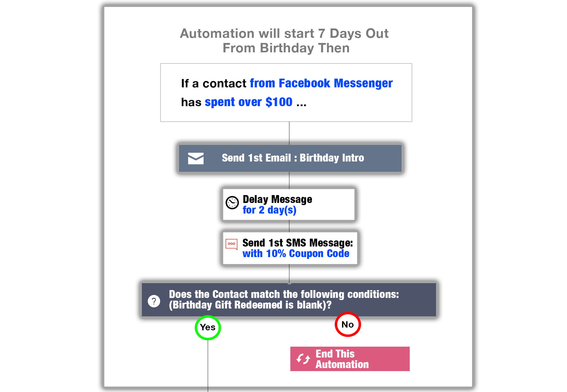 Section 6 - Picture of Diagram of How Emails, Text and Notifications Work